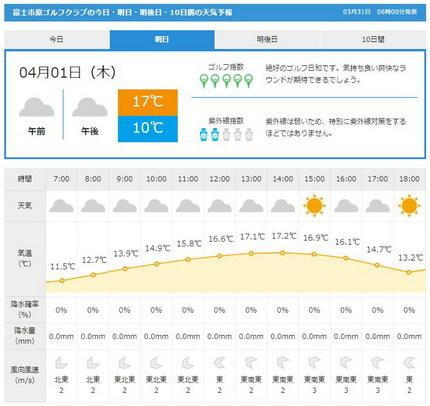 富士市原天気