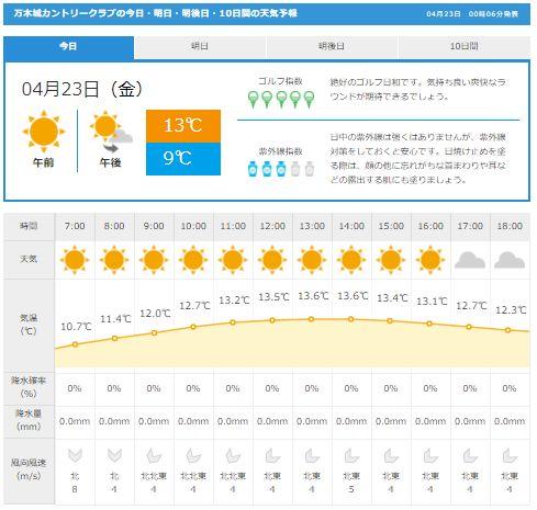 万木城天気
