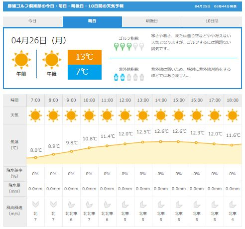 勝浦GC天気