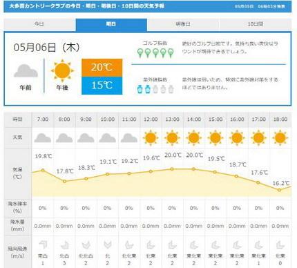 大多喜CC天気