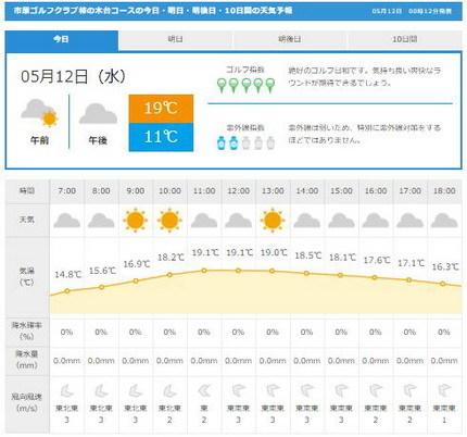 市原柿木台天気