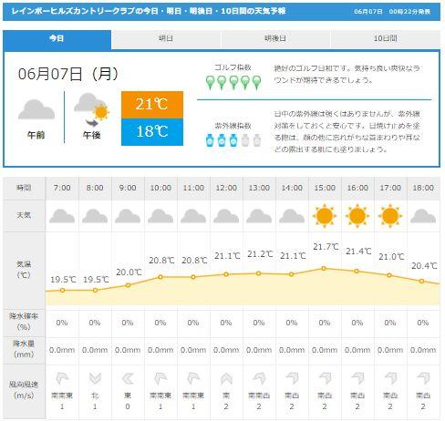 レインボーヒルズ天気