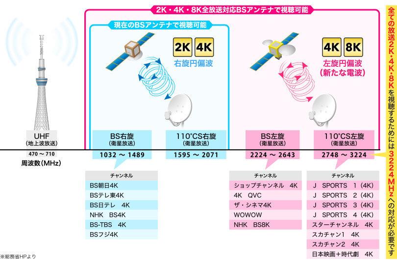 新BS4K(総務省HPより)