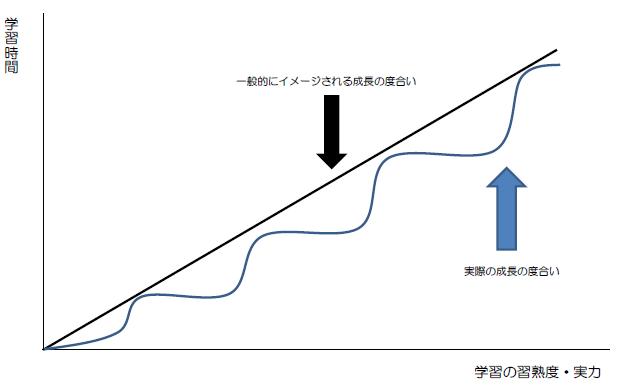 成長曲線を視て フト思う! 会社員って気楽よね!サンドウィッチマンと 池江里佳子の番組は 良かったねえ!