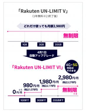 20210129楽天モバイル新料金プラン