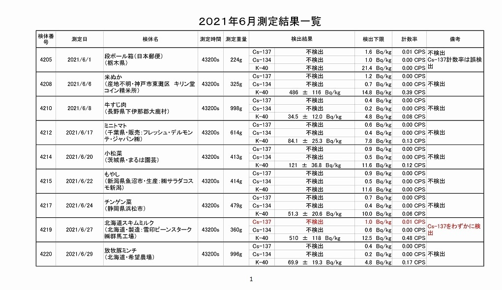 2021年6月測定結果一覧_01