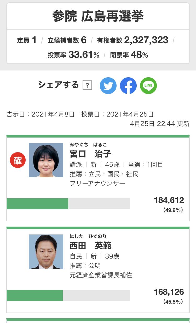 参院選広島再選挙 宮口治子 当選確実