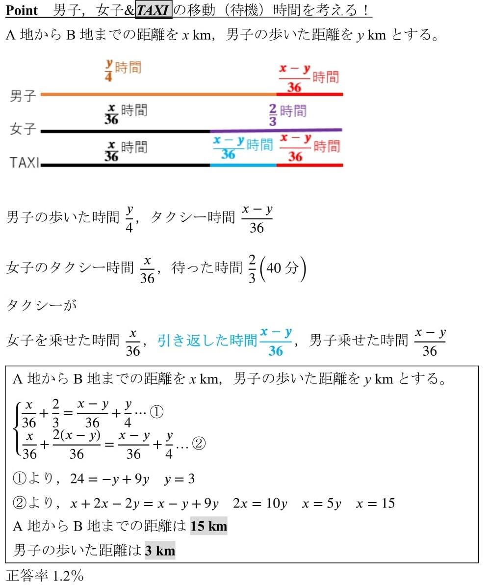 連立方程式 文章題 入試問題 難問