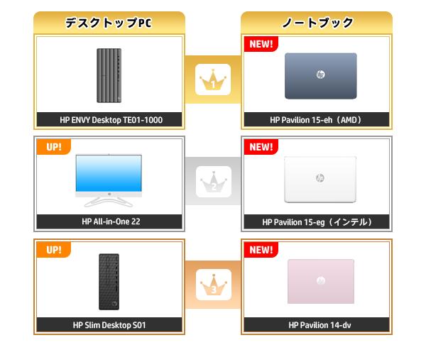 600_HPパソコン売れ筋ランキング_2020_1220