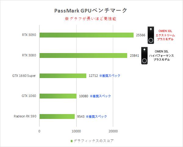 「グラフィックス性能比較」PassMark_210103_サイバーパンク777_ps