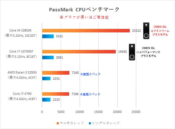 「プロセッサー性能比較」PassMark_210103_サイバーパンク777_ps_b