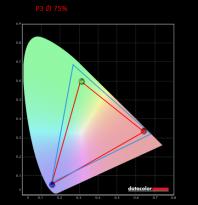 HP ProBook 635 Aero G7_色域_DCI-P3