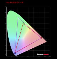 HP ProBook 635 Aero G7_色域_AdobeRGB