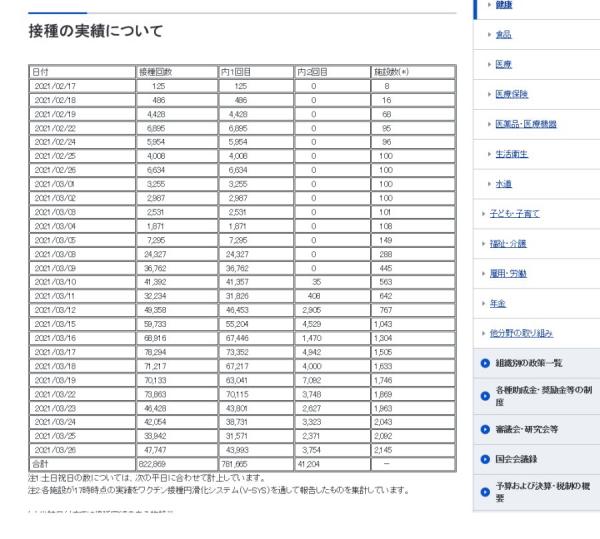 [韓国の反応]韓国があざ笑った日本のワクチン接種状況がこれ(ぶるぶる)[韓国ネット民]