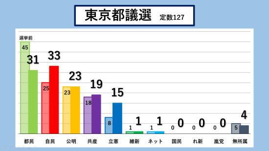 [韓国の反応]東京都議会選挙、自民・公明過半数獲得ならず
