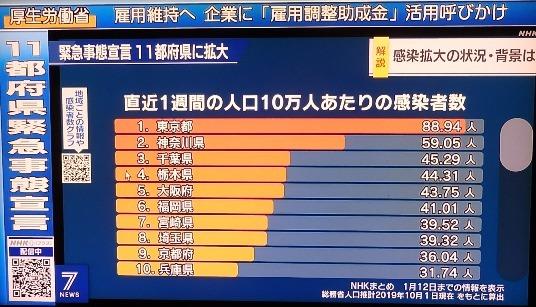 緊急事態宣言11都府県に拡大