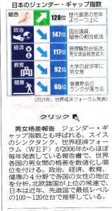 日本のジェンダーギャップ