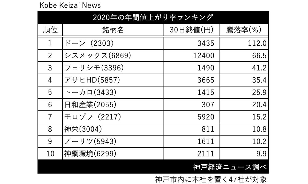 20201230年間値上がり率