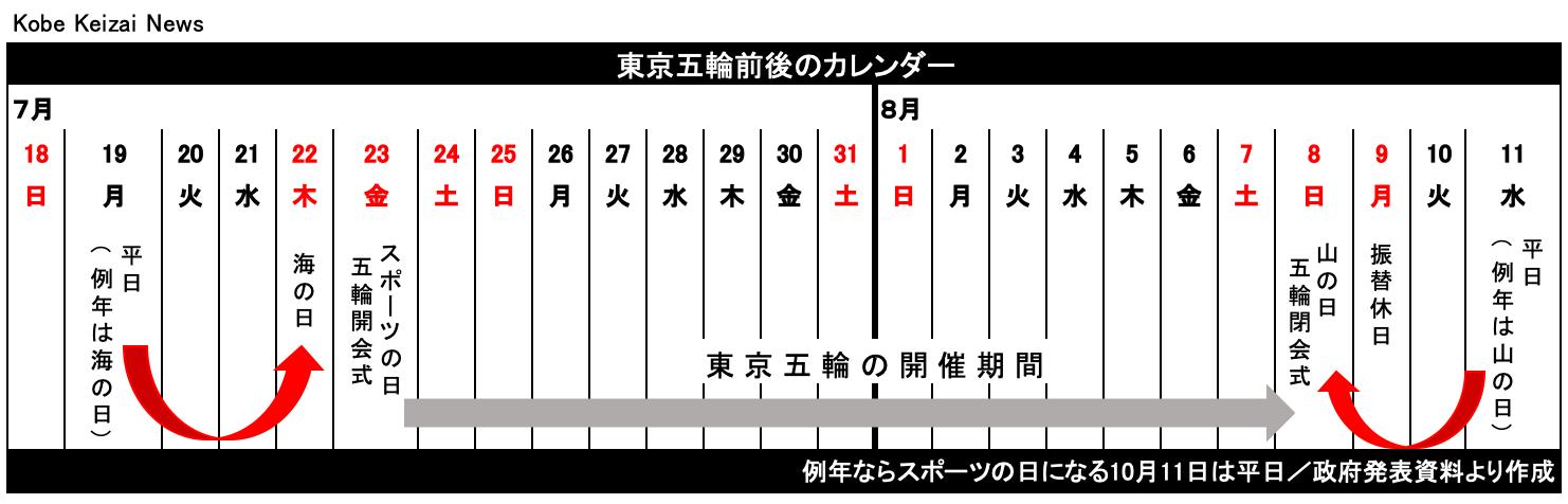 20210102五輪前後カレンダー