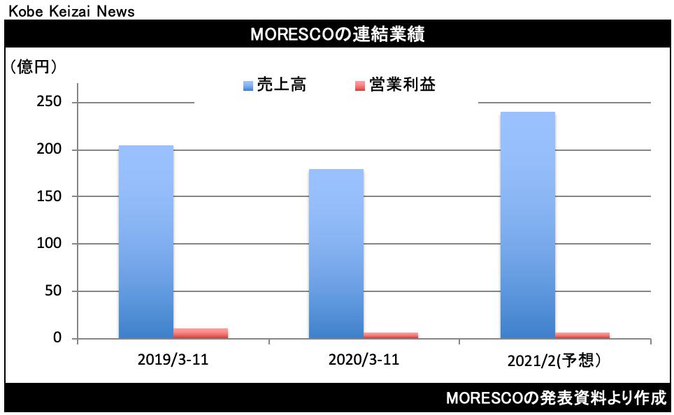 20210113MORESCO決算