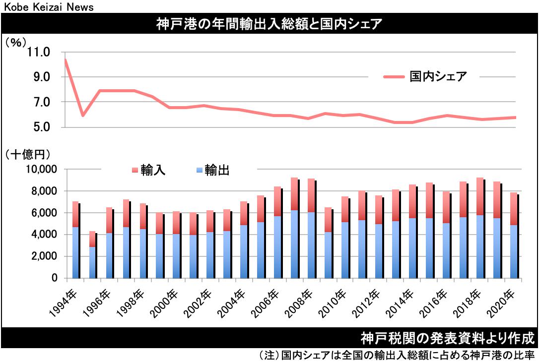 20210121神戸税関貿易概況20