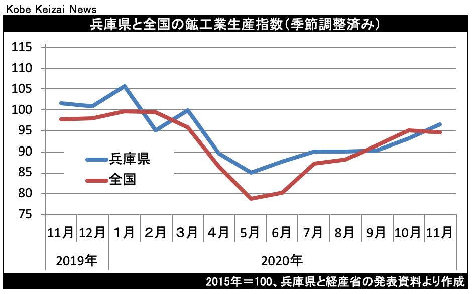 20210122鉱工業生産