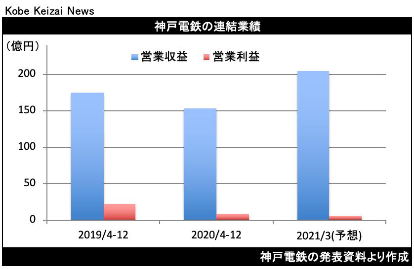 20210128神戸電鉄決算