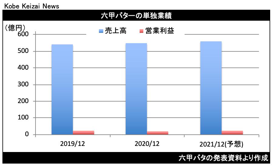 20210205六甲バタ決算
