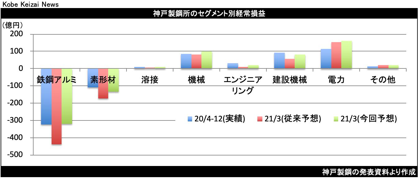 20210206神戸鋼セグメント