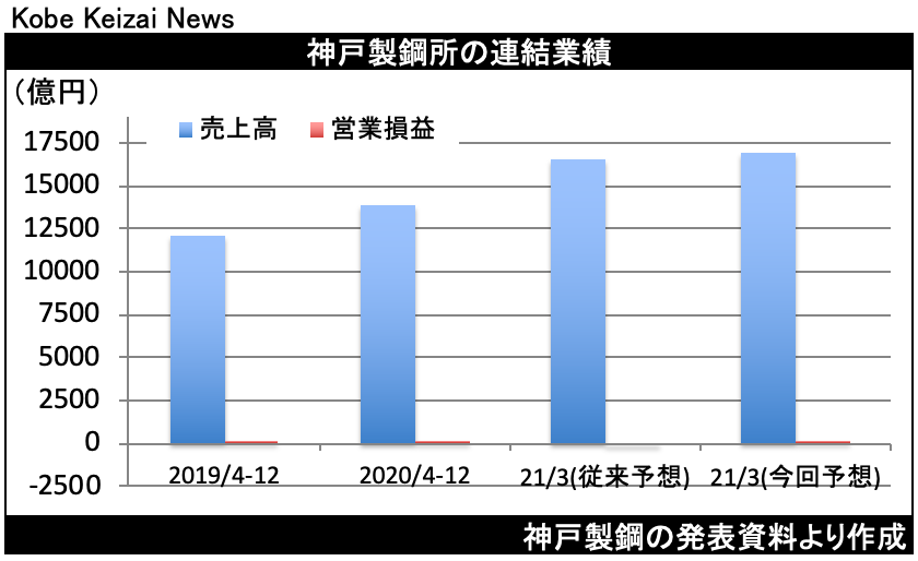 20210206神戸鋼決算修正
