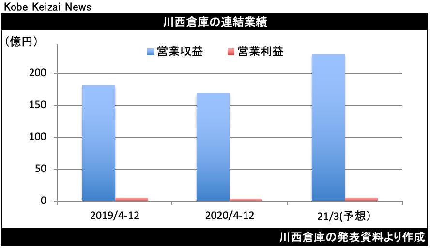 20210209川西倉決算