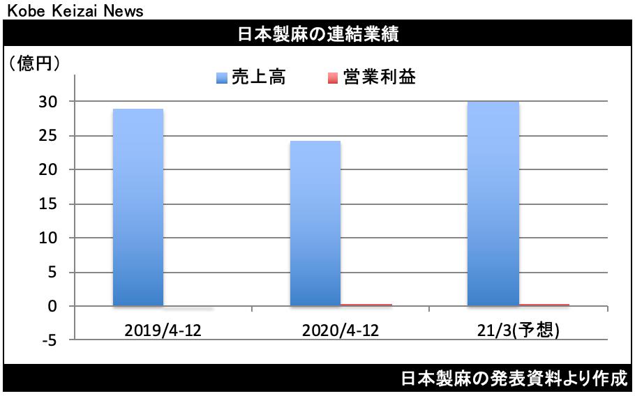 20210210日本製麻決算