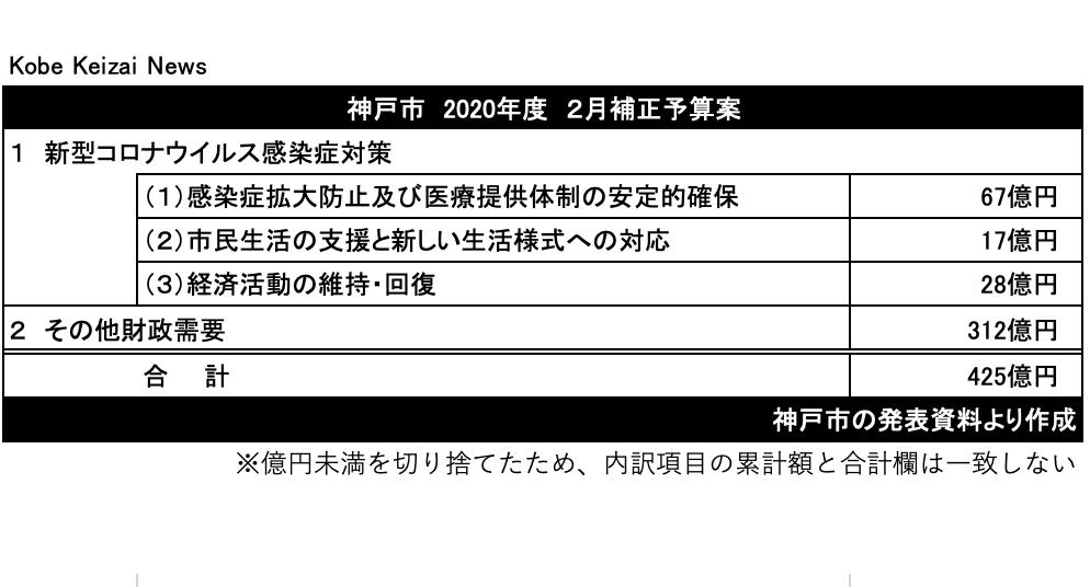 20210211神戸市2月補正予算