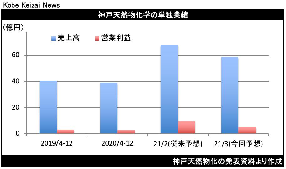 20210213神戸天然物化決算修正