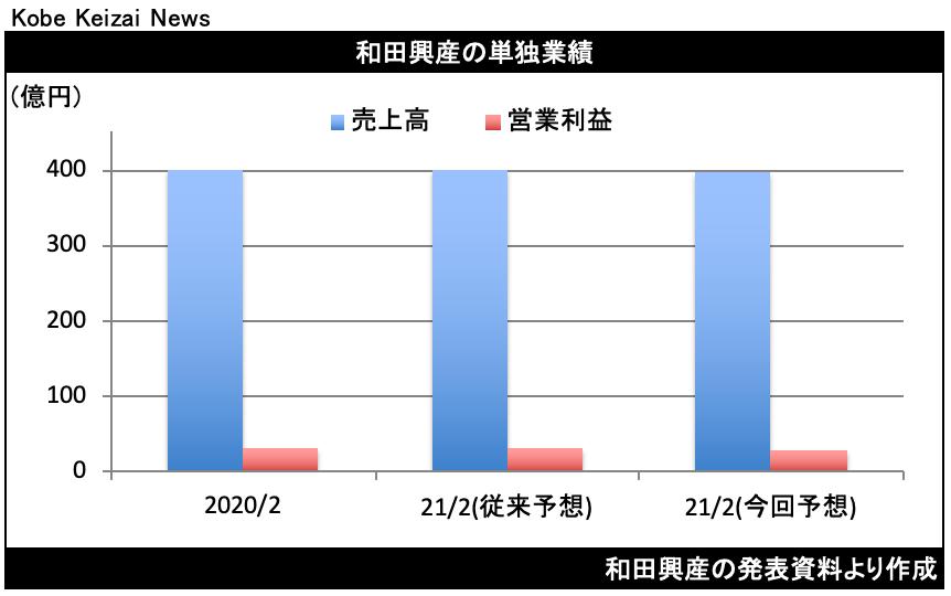 20210213和田興産修正