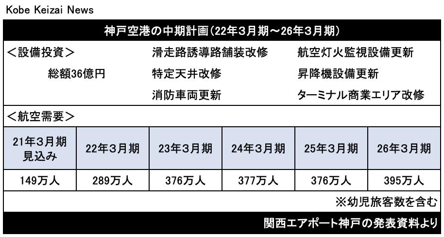 20210216神戸空港中期計画
