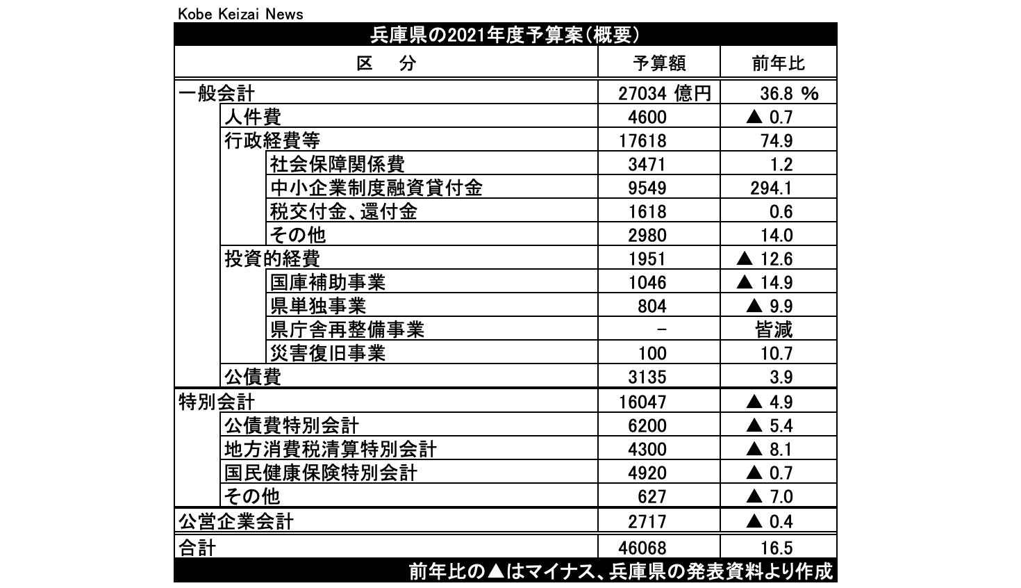 20210216兵庫県当初予算案21