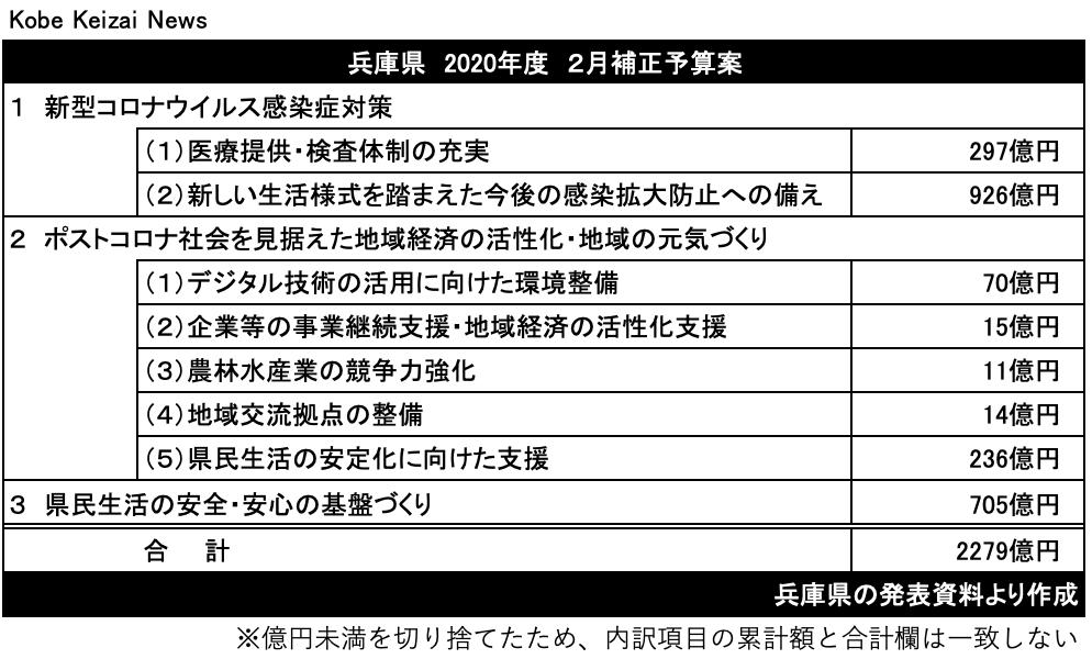 20210216兵庫県2月補正予算