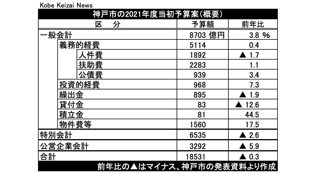20210217神戸市21年度予算案