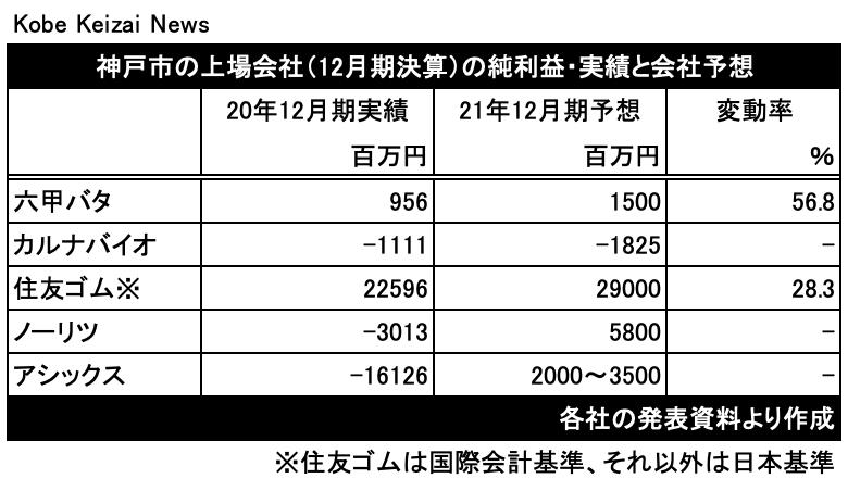 20210221各社12月期決算の予想