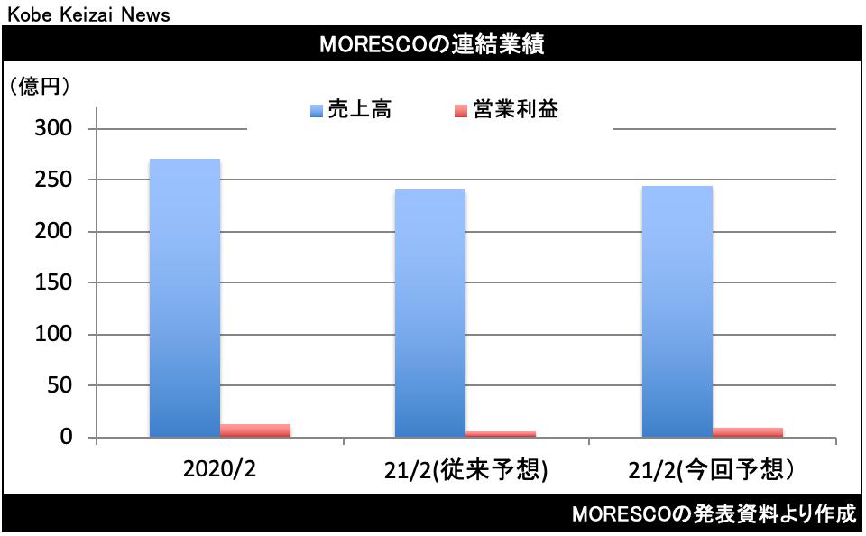 20210223MORESCO修正