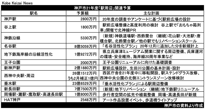 20210225神戸市予算駅前