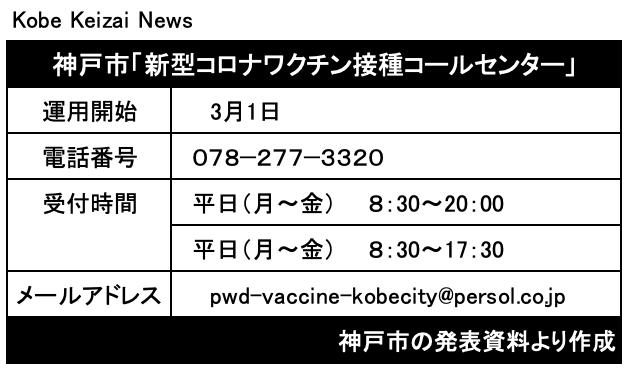 20210226神戸市新型コロナワクチン接種コールセンター