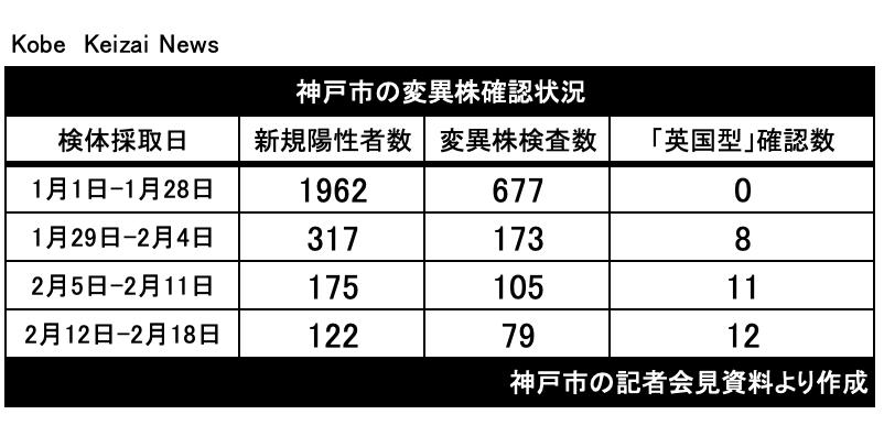 20210302神戸市変異株確認数