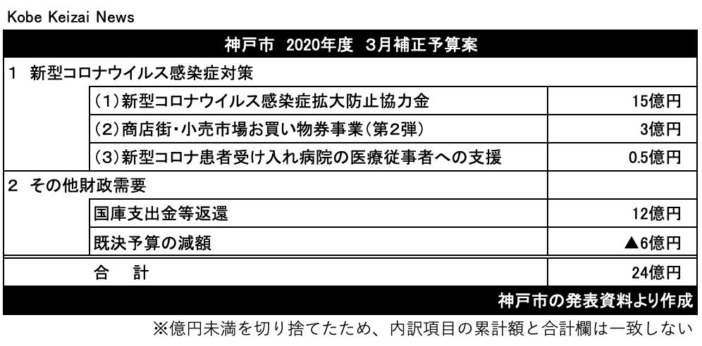 20210313神戸市3月補正予算