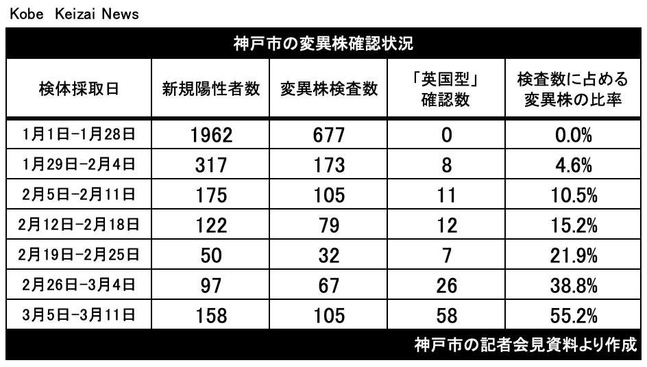 20210319神戸市変異株確認数
