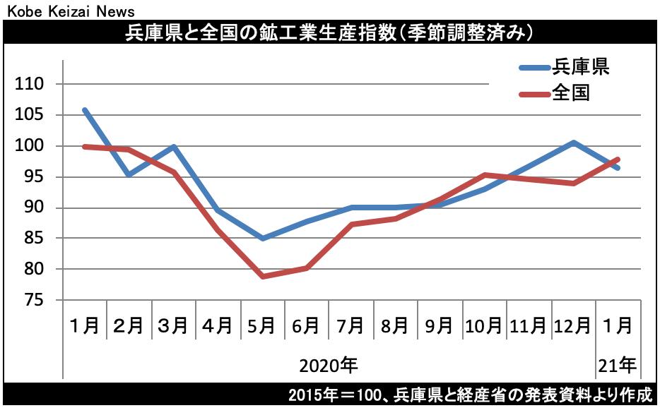 20210323鉱工業生産