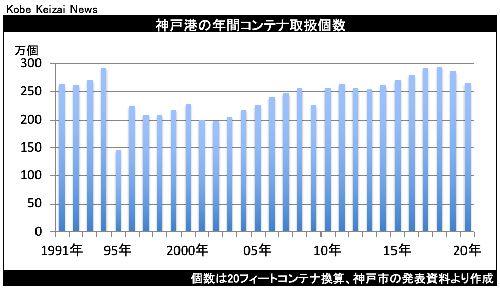 20210330神戸港コンテナ取扱個数