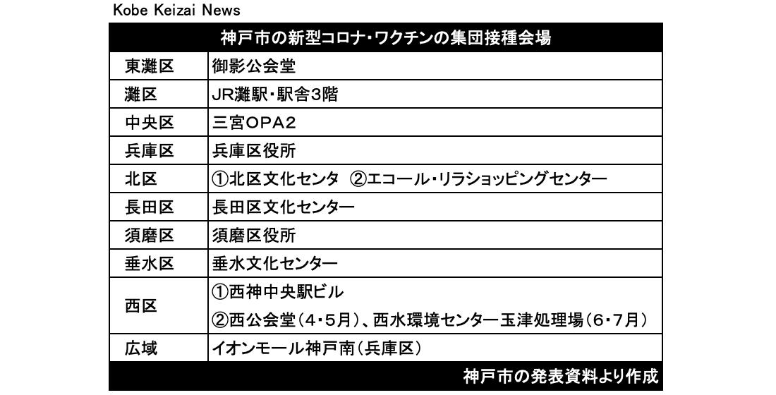 20210401神戸市のワクチン接種会場