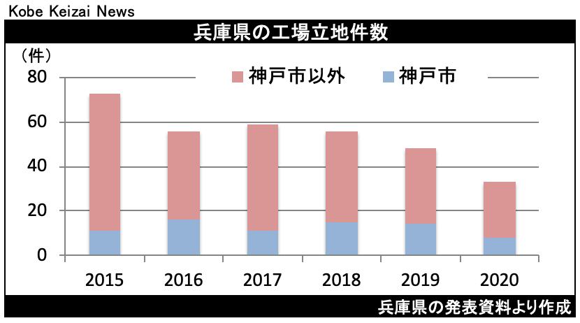 20210408兵庫県工場立地件数
